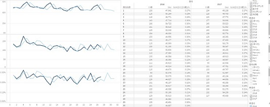 Tableauによるデータの可視化